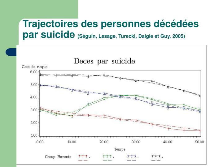 Trajectoires des personnes décédées par suicide