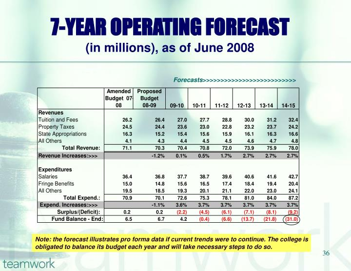 7-YEAR OPERATING FORECAST