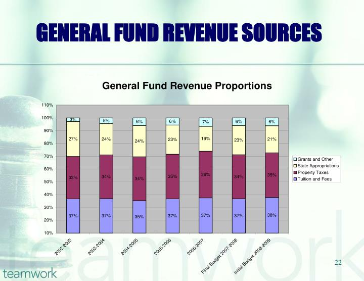 GENERAL FUND REVENUE SOURCES
