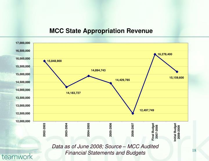 Data as of June 2008; Source – MCC Audited Financial Statements and Budgets
