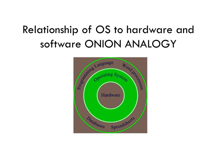 Relationship of OS to hardware and software ONION ANALOGY