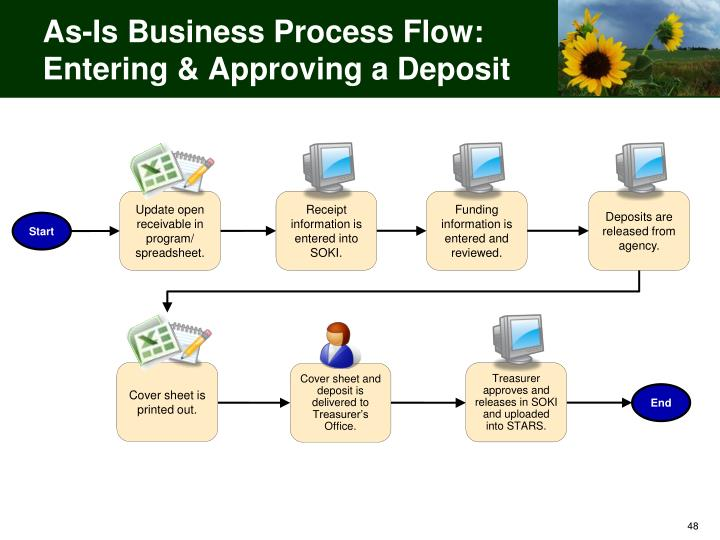 As-Is Business Process Flow: