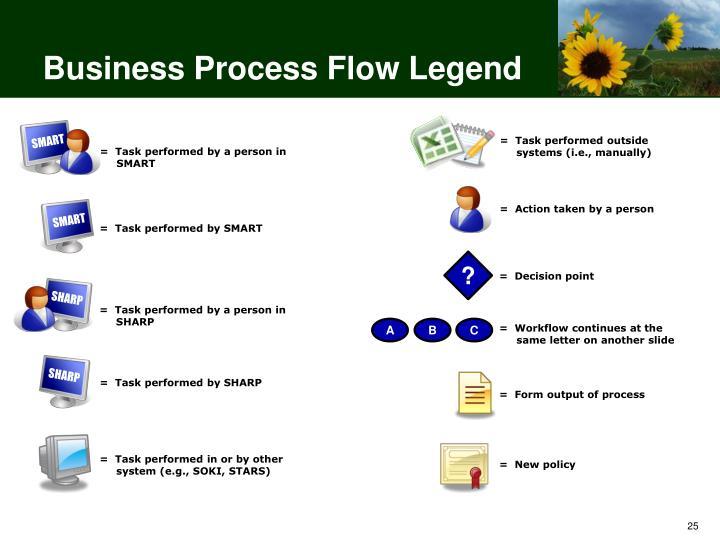 Business Process Flow Legend