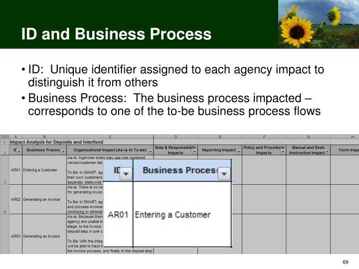 ID and Business Process