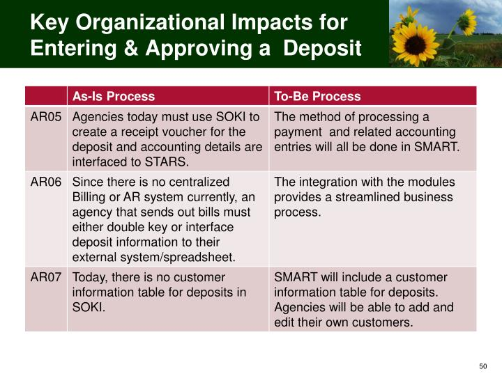 Key Organizational Impacts for Entering & Approving a  Deposit