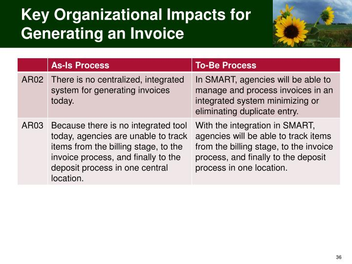 Key Organizational Impacts for Generating an Invoice