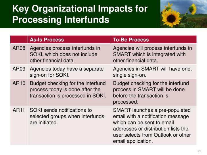 Key Organizational Impacts for Processing Interfunds