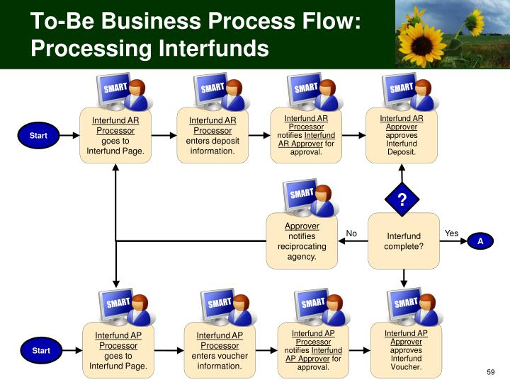 To-Be Business Process Flow: