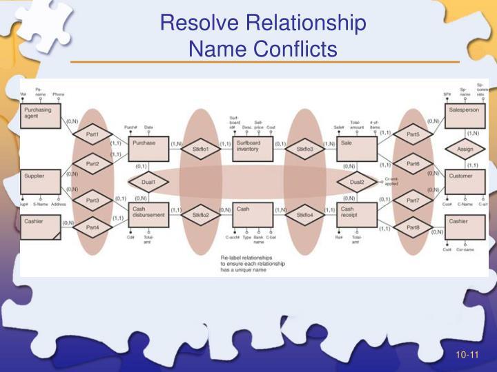 Resolve Relationship