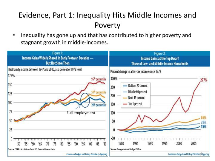 Evidence, Part 1: Inequality Hits Middle Incomes and Poverty