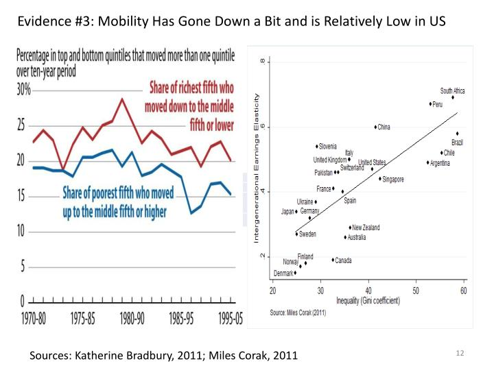 Evidence #3: Mobility Has Gone Down a Bit and is Relatively Low in US
