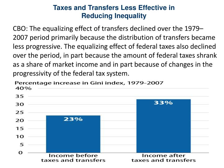 Taxes and Transfers Less Effective in Reducing Inequality