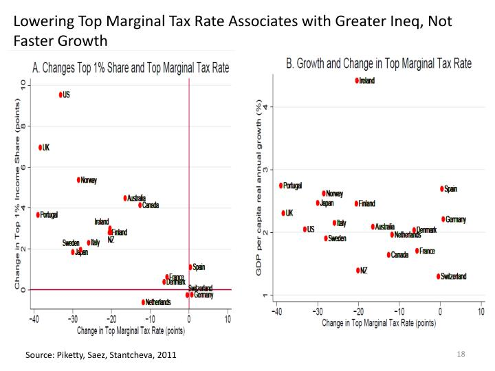 Lowering Top Marginal Tax Rate Associates with Greater Ineq, Not Faster Growth