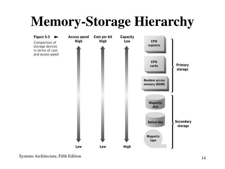 Memory-Storage Hierarchy