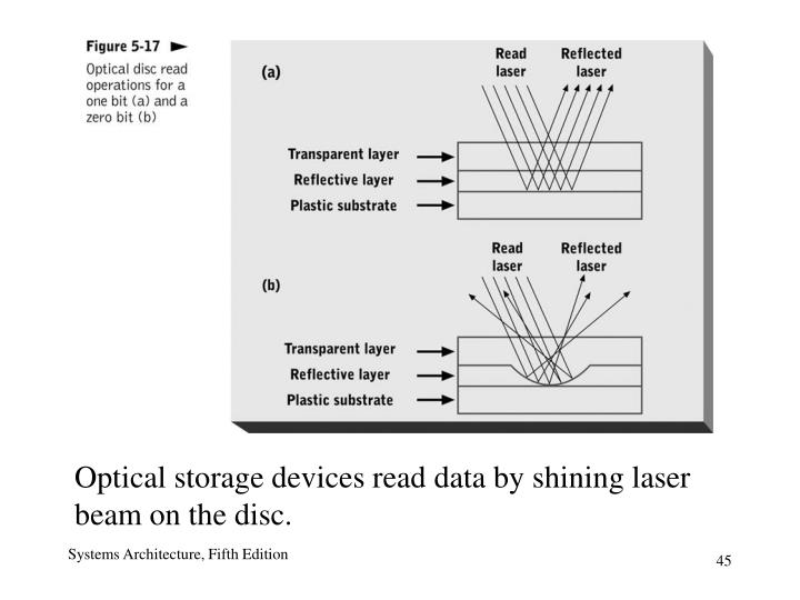 Optical storage devices read data by shining laser beam on the disc.