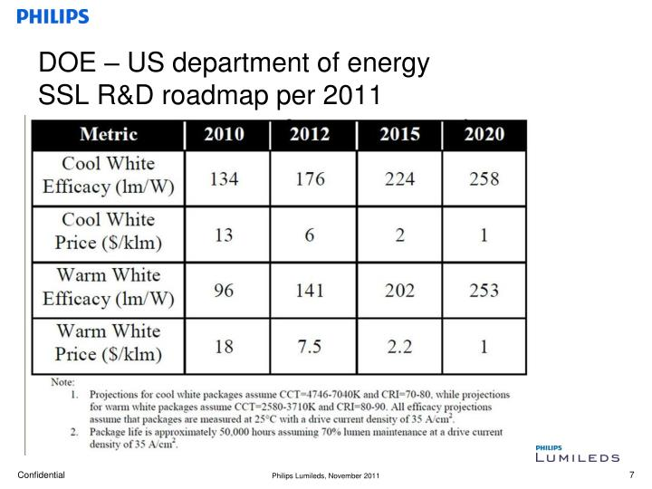 DOE – US department of energy