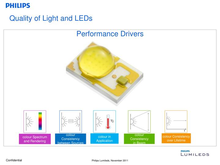 Quality of Light and LEDs