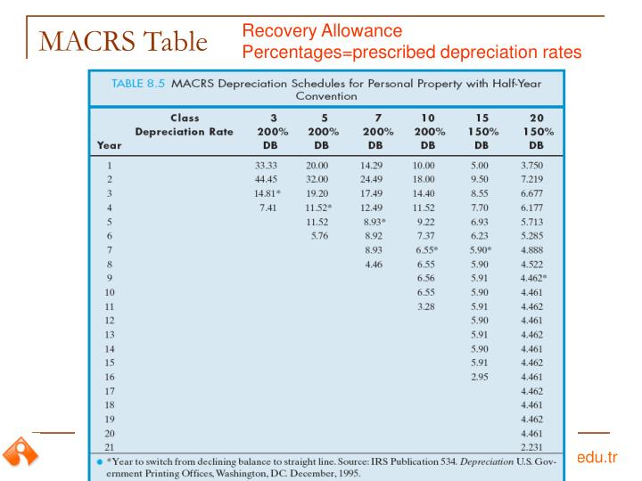 Recovery Allowance Percentages=prescribed depreciation rates