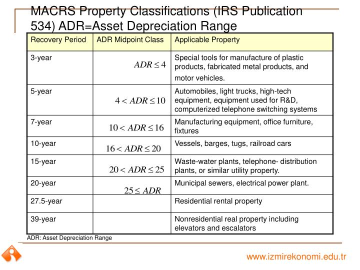 MACRS Property Classifications (IRS Publication 534) ADR=Asset Depreciation Range