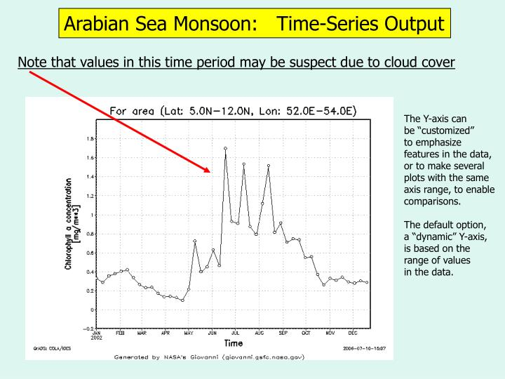 Arabian Sea Monsoon:   Time-Series Output