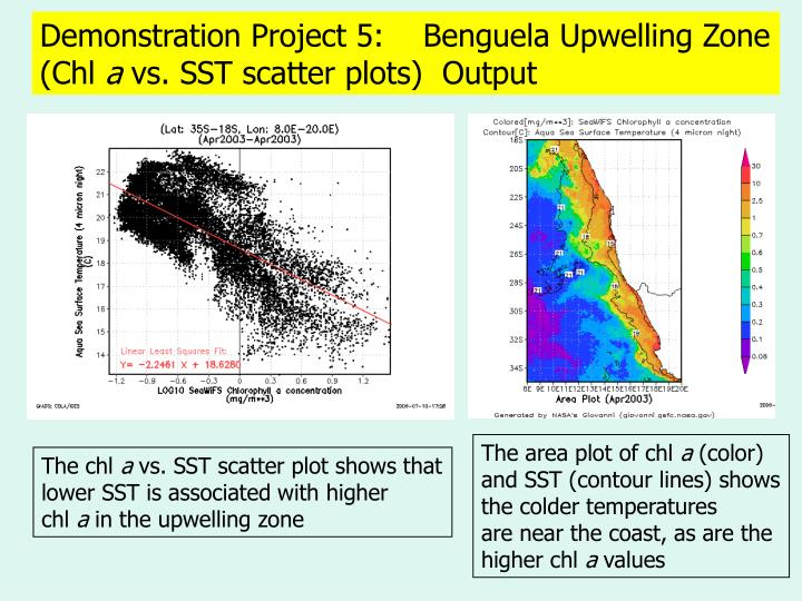 Demonstration Project 5:    Benguela Upwelling Zone