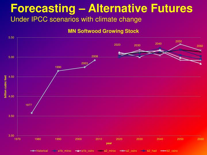 Forecasting – Alternative Futures