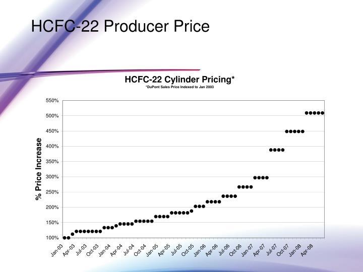 HCFC-22 Producer Price