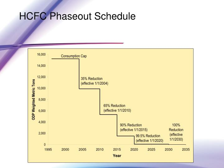 HCFC Phaseout Schedule