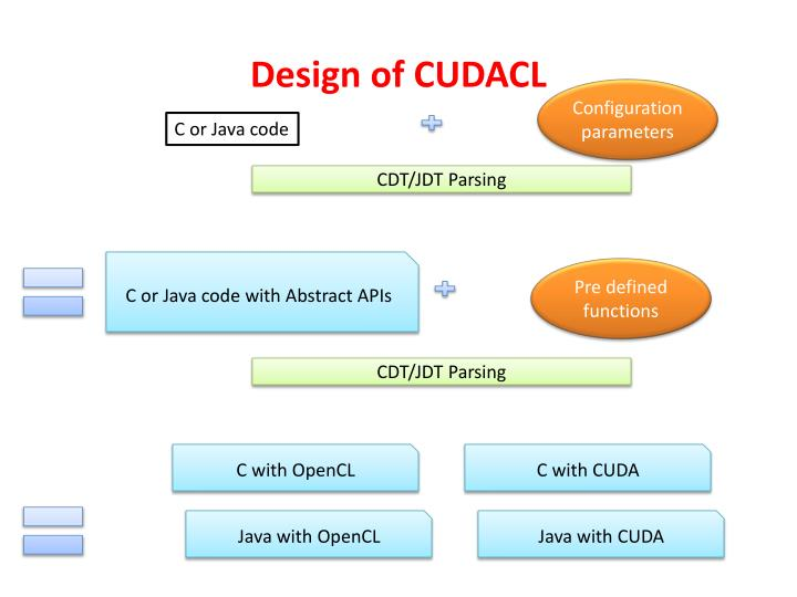 Design of CUDACL