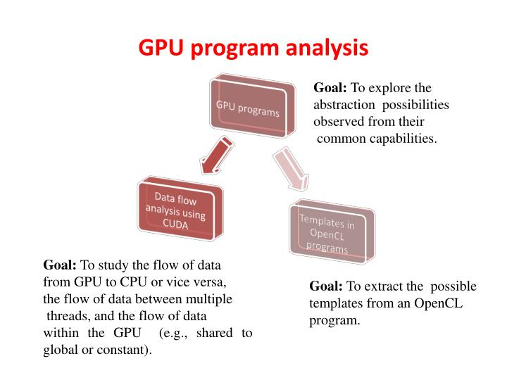 GPU program analysis