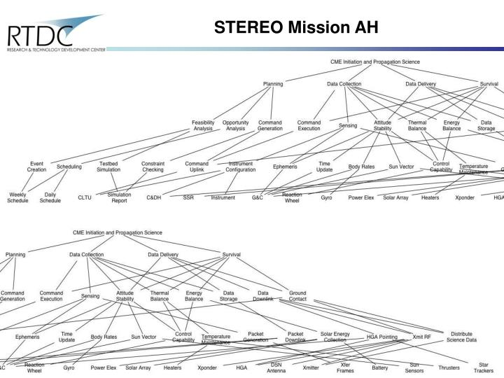 STEREO Mission AH