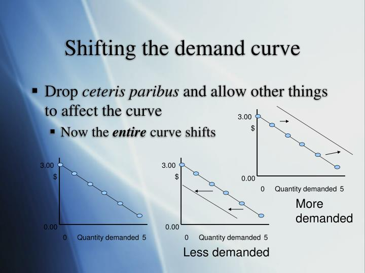 Shifting the demand curve