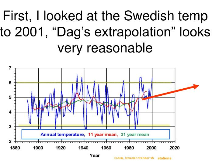 "First, I looked at the Swedish temp to 2001, ""Dag's extrapolation"" looks very reasonable"
