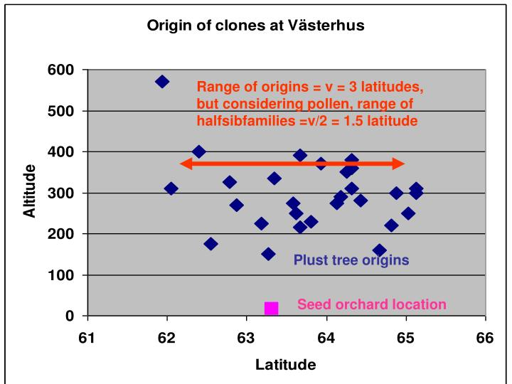 Range of origins = v = 3 latitudes, but considering pollen, range of halfsibfamilies =v/2 = 1.5 latitude