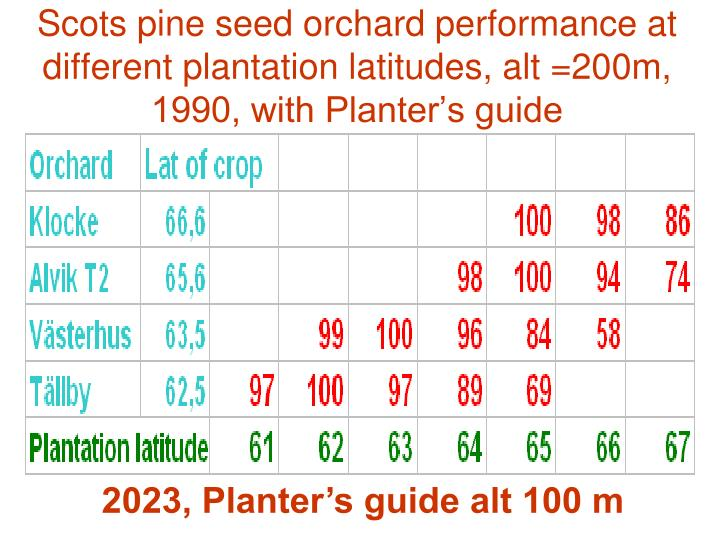 Scots pine seed orchard performance at different plantation latitudes, alt =200m, 1990, with Planter's guide