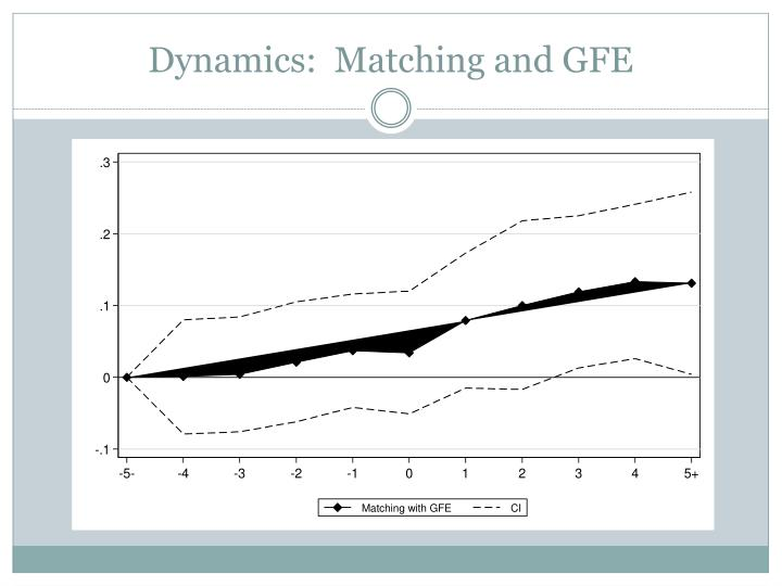 Dynamics:  Matching