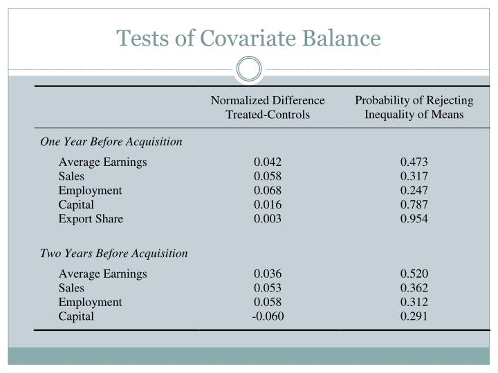 Tests of Covariate Balance
