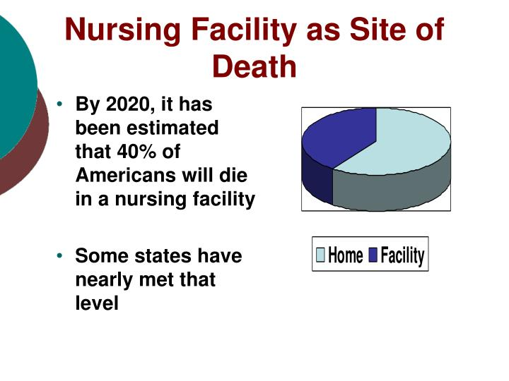 Nursing facility as site of death