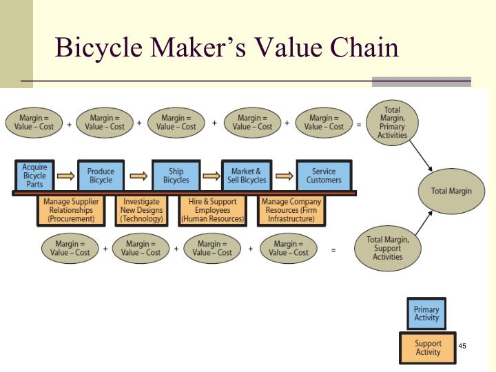 Bicycle Maker's Value Chain
