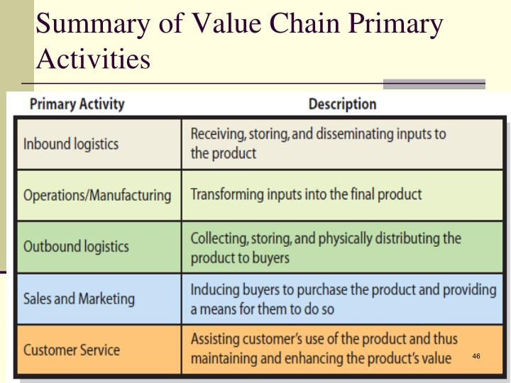 Summary of Value Chain Primary Activities