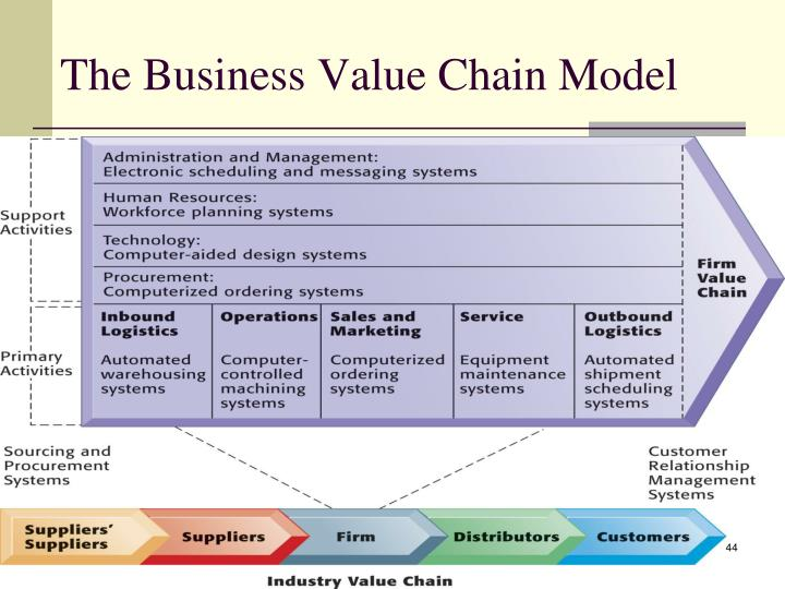 The Business Value Chain Model