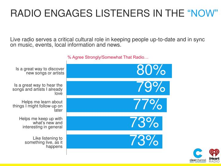 RADIO ENGAGES LISTENERS IN THE