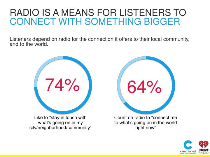 RADIO IS A MEANS FOR LISTENERS TO
