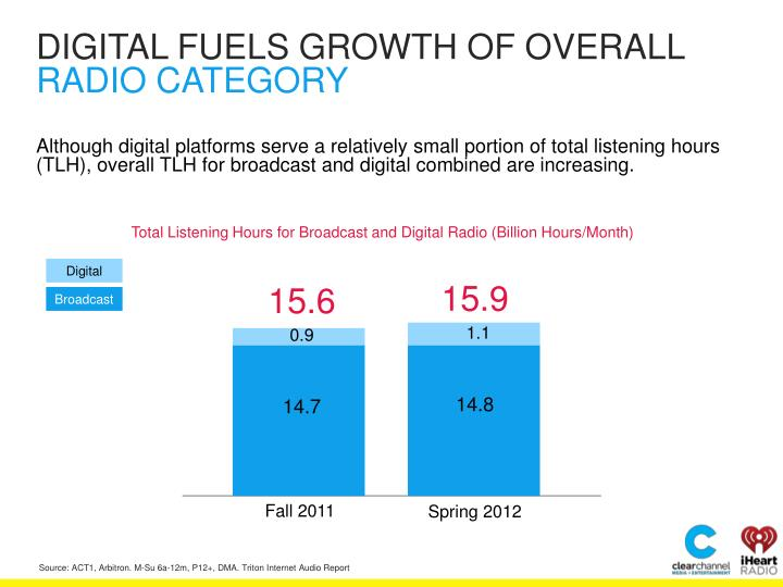 DIGITAL FUELS GROWTH OF OVERALL