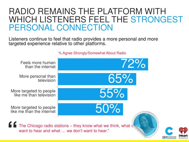 RADIO REMAINS THE PLATFORM WITH WHICH LISTENERS FEEL THE