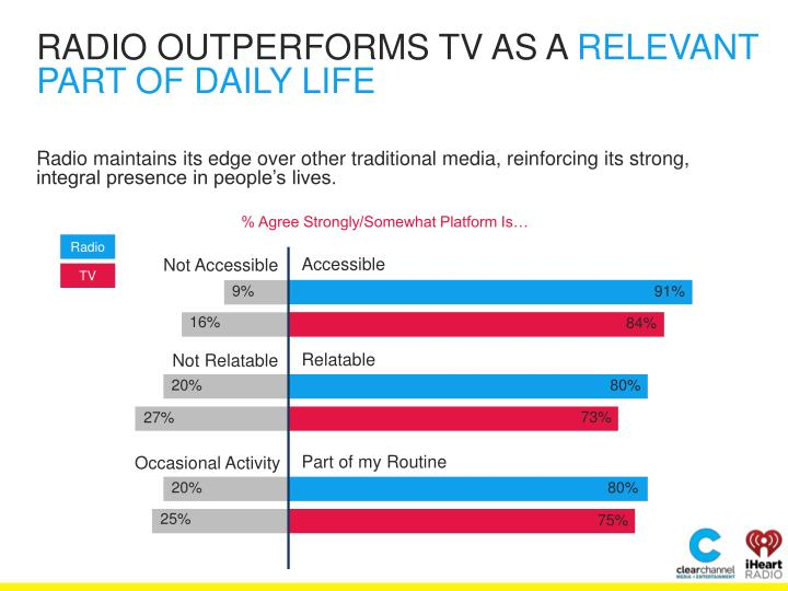 RADIO OUTPERFORMS TV AS A