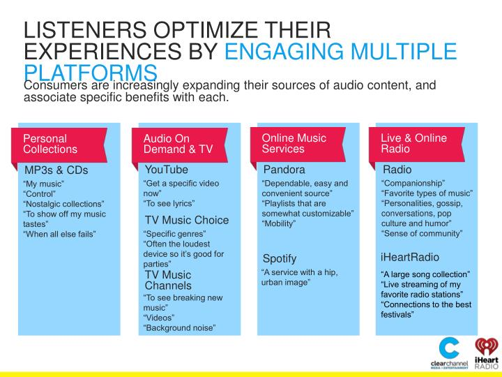 LISTENERS OPTIMIZE THEIR EXPERIENCES BY