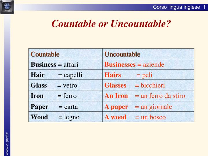 Countable or Uncountable?