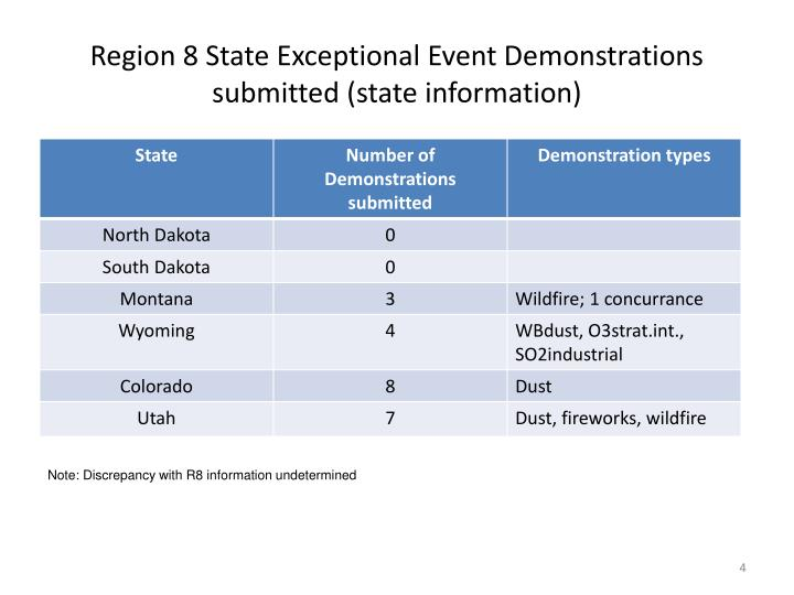 Region 8 State Exceptional Event Demonstrations submitted (state information)