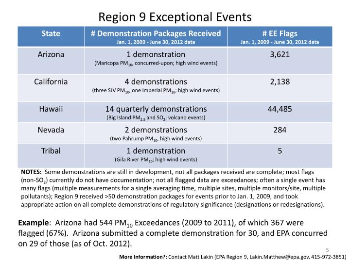 Region 9 Exceptional Events